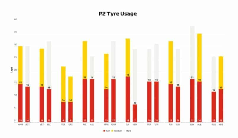 Tyre Usage Day 1 3 Best F1 Podcast | F1 News | F1 Standings | F1 Chronicle